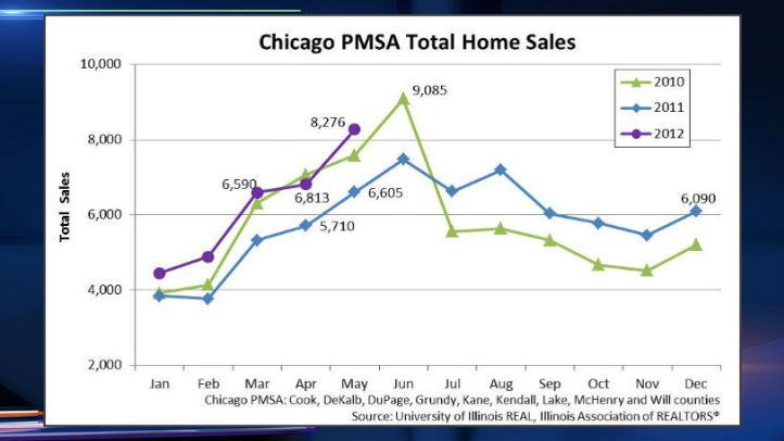 Chicago-PMSA Total Home Sales