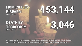 Contrast in Number of Americans Killed by Gun Violence Vs. Terrorism