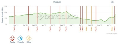How to Use Panguin to Find SEO Issues