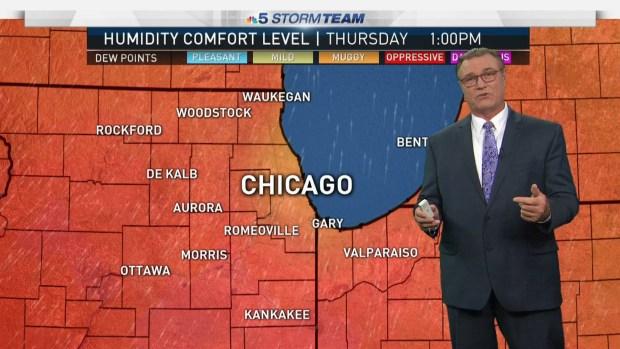Wednesday Evening Weather Forecast