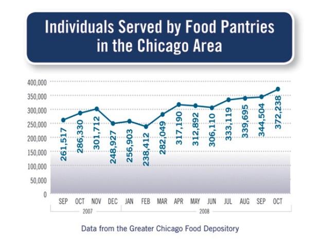 Chicago Community Trust Data Tracker