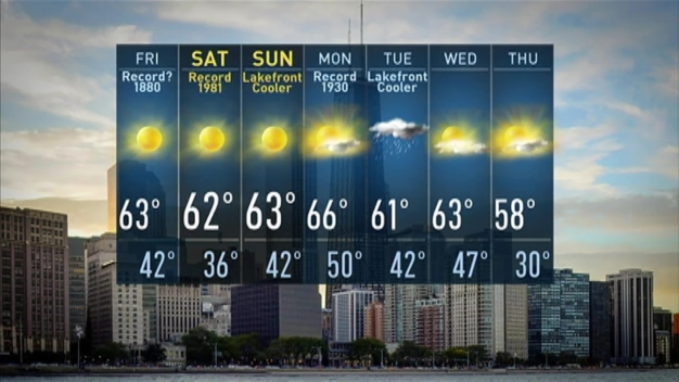 Warm Weekend Forecast