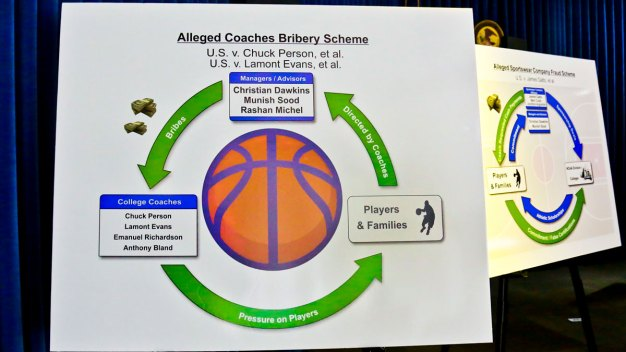 NCAA Corruption Probe Prompts Reviews Across College Hoops
